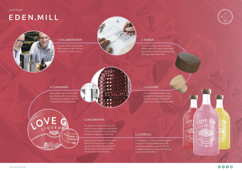 Eden Mill PDF A4 DPS v5